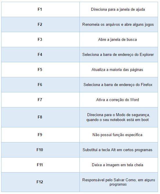 tabela_teclado_f